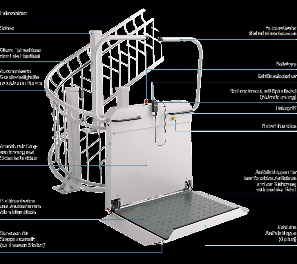 LIPPE Lift Plattformtreppenlift T80 Was-ist-wo?